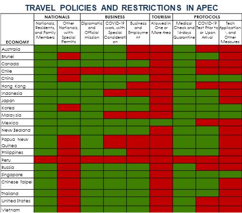 Travel Policies in APEC-ASEAN