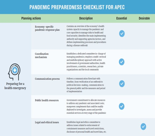 APEC Pandemic Preparedness Checklist