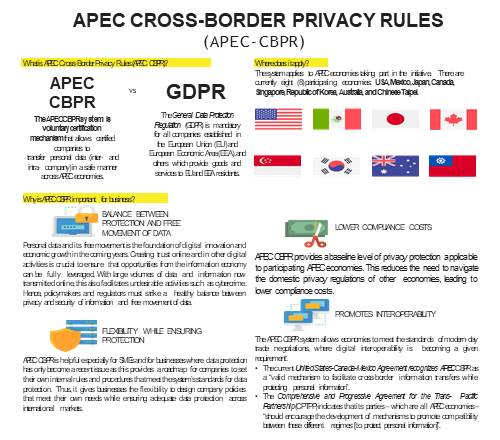 APEC-CPBR Briefer