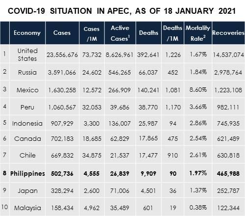 COVID-19 APEC-ASEAN Tracker